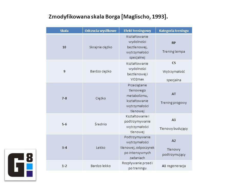 Zmodyfikowana skala Borga [Maglischo, 1993].